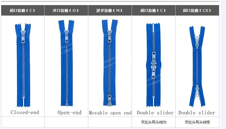 a description of a zipper a very common fastener used to secure all kinds of things Common fastener related terminology a special tap for finishing the threads to the very bottom of a hole that does not pass usually used to secure parts on a.